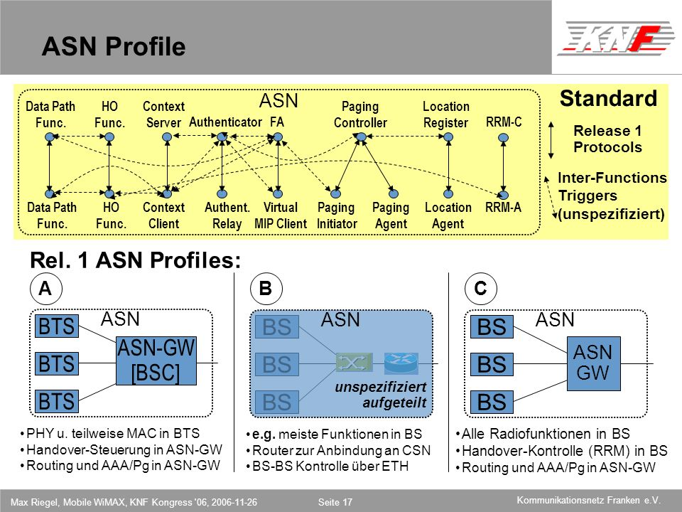 ASN Profile Standard Rel. 1 ASN Profiles: BTS BS BS ASN-GW [BSC] BTS